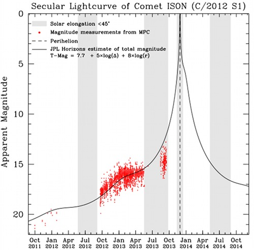 The relative brightness of Comet ISON through Sept. 20, 2013. Click for the latest plot.